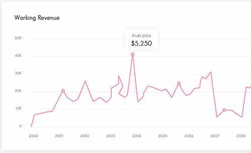 Work revenue graph